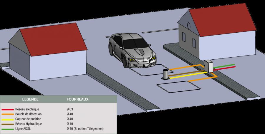 Commande hydraulique déportée